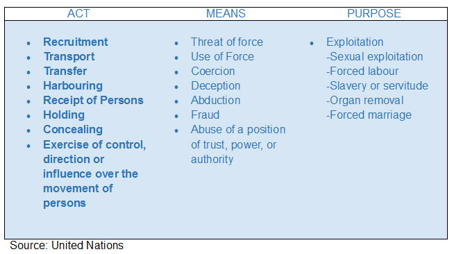 What is Human Trafficking - United Nations table